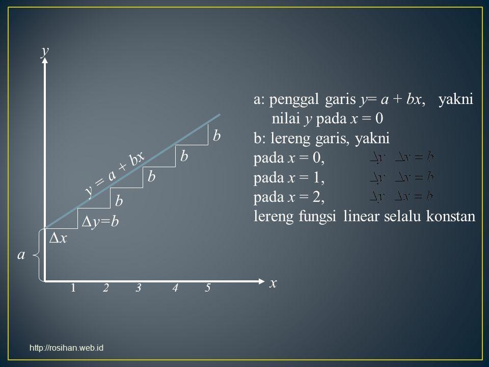 a: penggal garis y= a + bx, yakni nilai y pada x = 0 b: lereng garis, yakni pada x = 0, pada x = 1, pada x = 2, lereng fungsi linear selalu konstan a