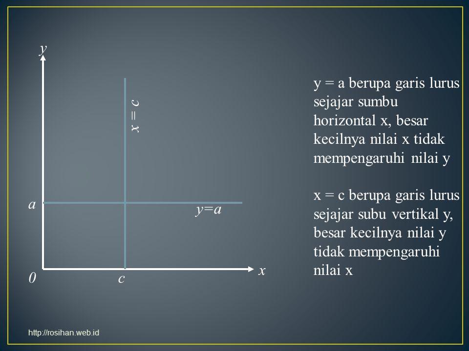 y = a berupa garis lurus sejajar sumbu horizontal x, besar kecilnya nilai x tidak mempengaruhi nilai y x = c berupa garis lurus sejajar subu vertikal
