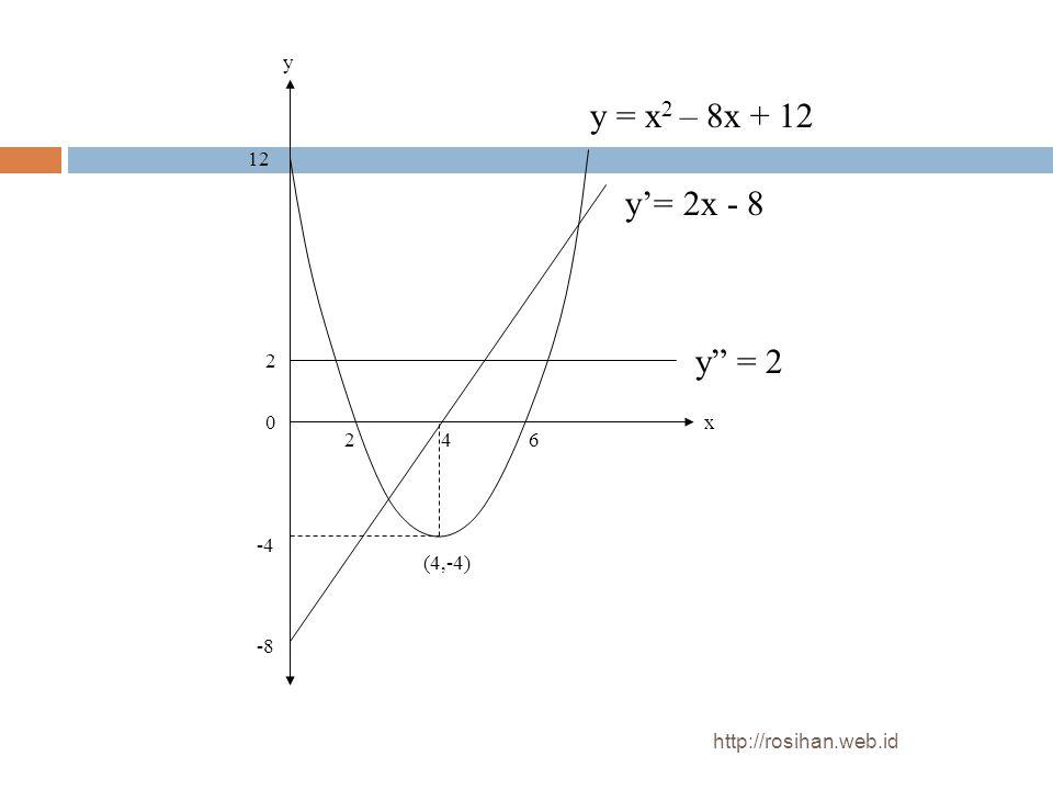 """426 -4 -8 2 12 (4,-4) y"""" = 2 x y y'= 2x - 8 y = x 2 – 8x + 12 0 http://rosihan.web.id"""