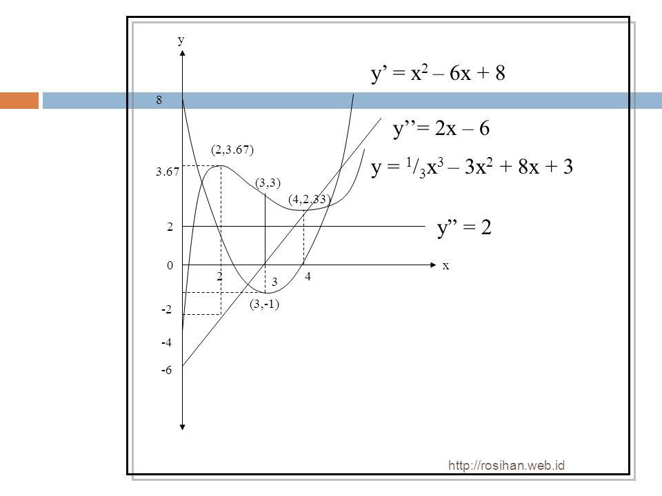 "3 24 -4 -6 2 8 (3,-1) y"" = 2 x y y''= 2x – 6 y' = x 2 – 6x + 8 0 -2 3.67 y = 1 / 3 x 3 – 3x 2 + 8x + 3 (3,3) (2,3.67) (4,2.33) http://rosihan.web.id"