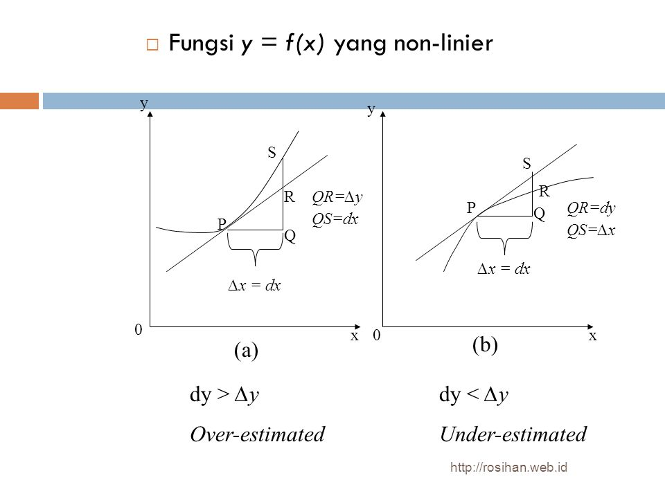  Fungsi y = f(x) yang non-linier ∆x = dx P S R Q QS=dx QR=∆y P Q R S ∆x = dx QR=dy QS=∆x (a) (b) y y xx 0 0 dy > ∆y Over-estimated dy < ∆y Under-estimated http://rosihan.web.id
