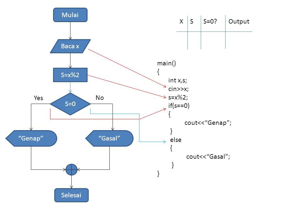 Mulai Baca x S=x%2 S=0 Genap Selesai Yes No XSS=0?Output main() { int x,s; cin>>x; s=x%2; if(s==0) { cout<< Genap ; } else { cout<< Gasal ; } Gasal