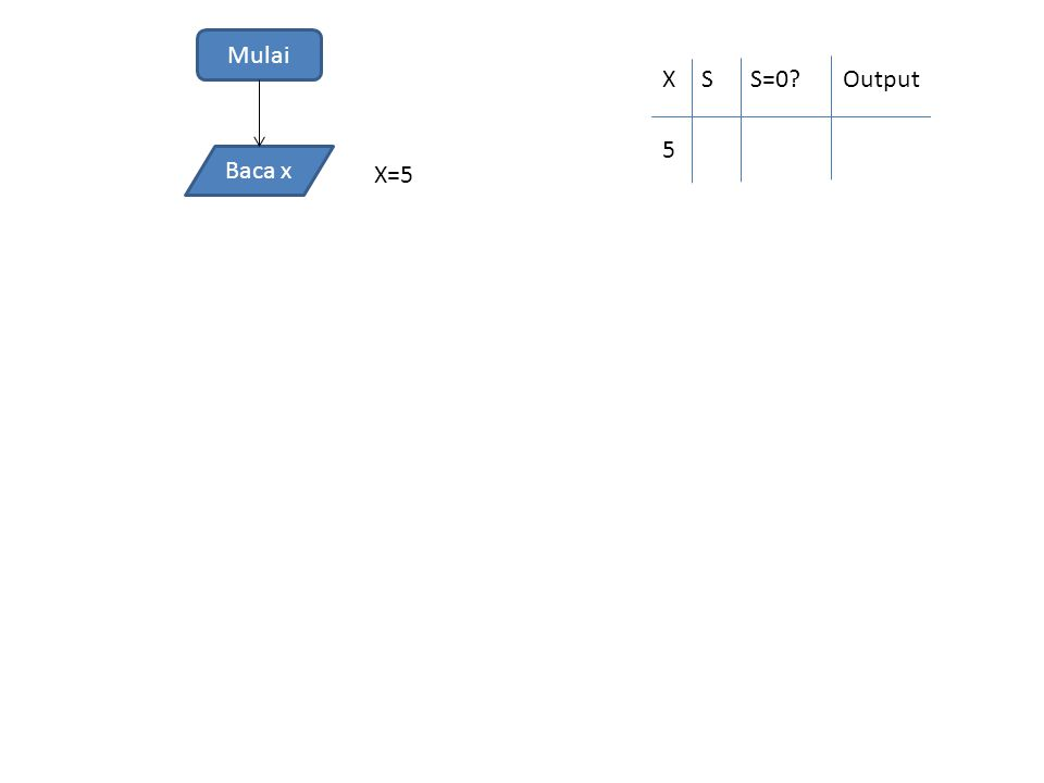 Mulai Baca x XSS=0?Output X=5 5