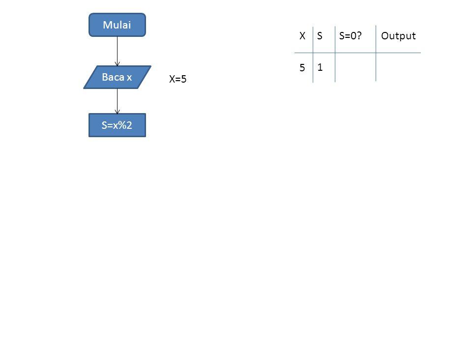Mulai Baca x S=x%2 X=5 XSS=0?Output 5 1