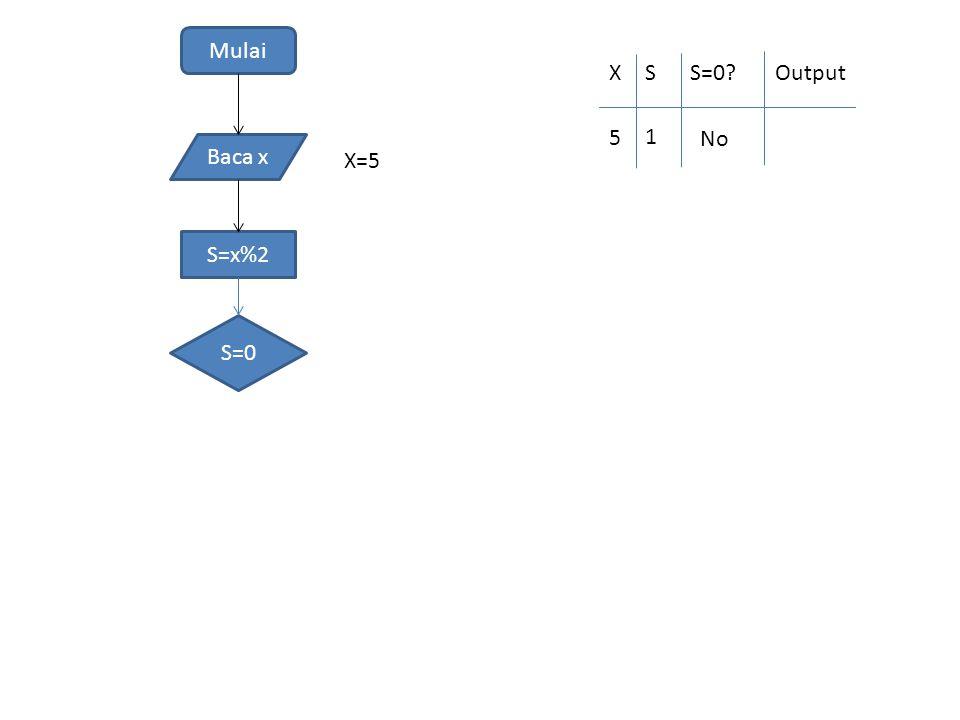 Mulai Baca x S=x%2 S=0 Selesai Yes No Gasal X=5 XSS=0?Output 5 1 No Gasal