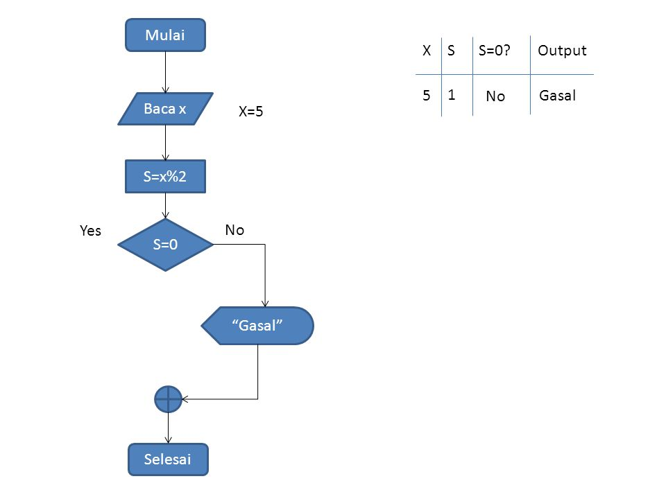 Mulai Baca x S=x%2 S=0 Selesai Yes No Gasal X=5 XSS=0 Output 5 1 No Gasal