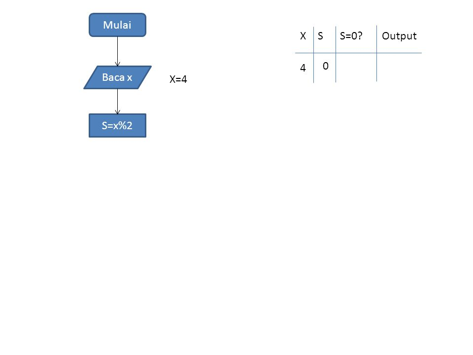 Mulai Baca x S=x%2 X=4 XSS=0 Output 4 0