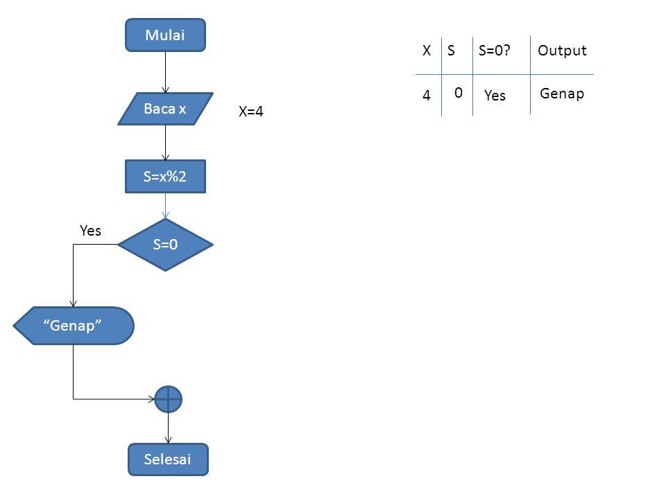 Mulai Baca x S=x%2 S=0 Genap Selesai Yes X=4 XSS=0 Output 4 0 Yes Genap