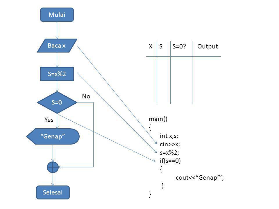 "Mulai Baca x S=x%2 S=0 ""Genap"" Selesai Yes No XSS=0?Output main() { int x,s; cin>>x; s=x%2; if(s==0) { cout<<""Genap""'; }"