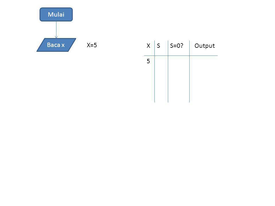 Mulai Baca x X=5 XSS=0?Output 5