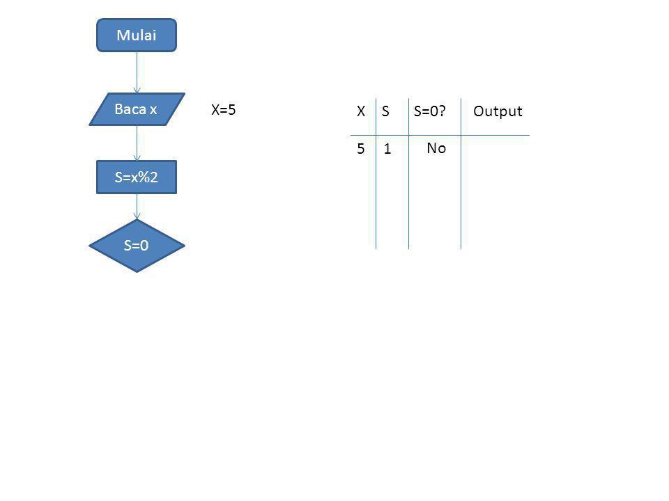 Mulai Baca x S=x%2 S=0 X=5 XSS=0?Output 51 No