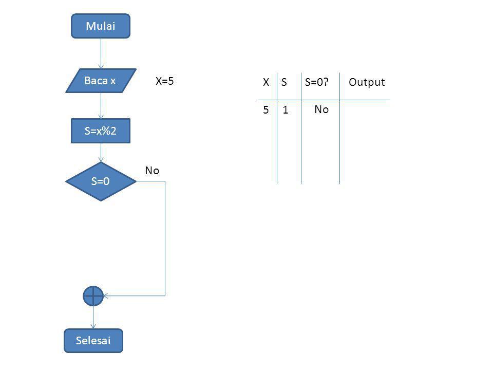 Mulai Baca x S=x%2 S=0 Selesai No X=5 XSS=0?Output 51 No