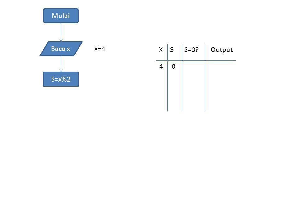 Mulai Baca x S=x%2 X=4 XSS=0?Output 40