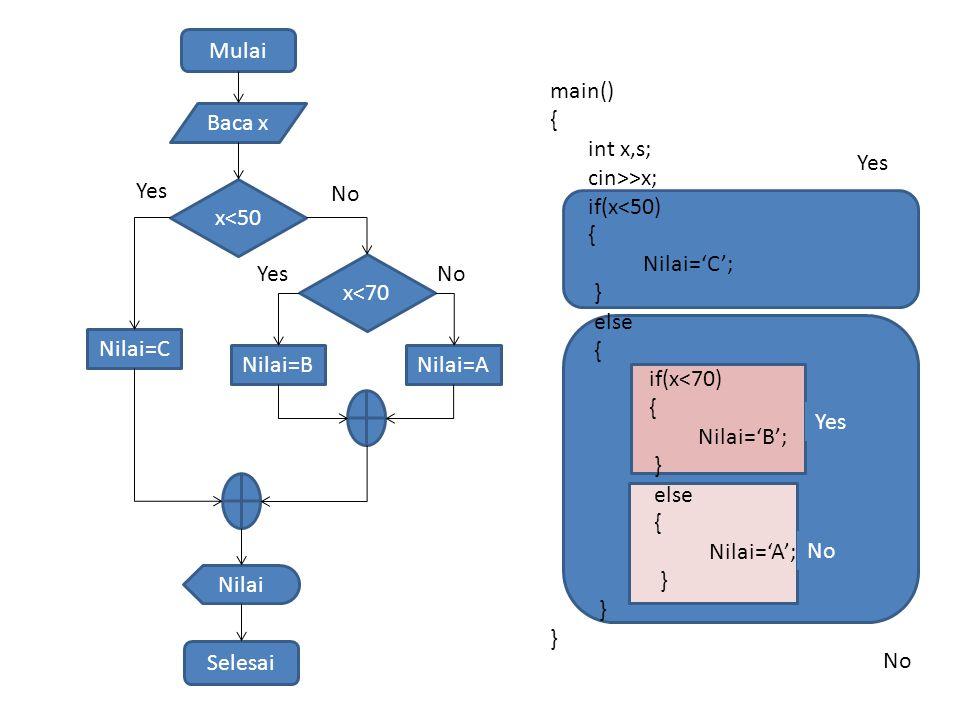 Mulai Baca x x<50 Nilai Selesai Yes No main() { int x,s; cin>>x; if(x<50) { Nilai='C'; } else { if(x<70) { Nilai='B'; } else { Nilai='A'; } Nilai=C Nilai=BNilai=A x<70 YesNo Yes No Yes No
