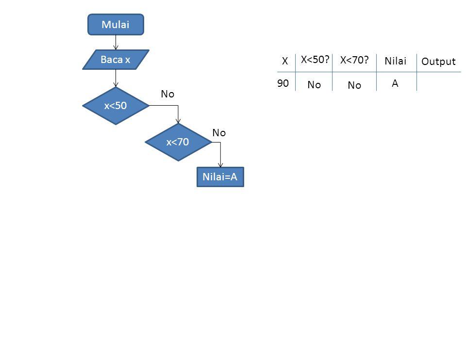 Mulai Baca x x<50 No Nilai=A x<70 No X X<50 Nilai 90 X<70 Output No A