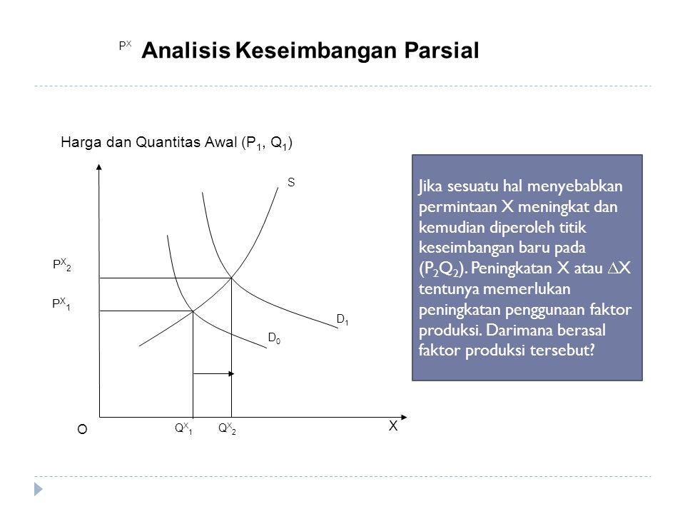 X O D0D0 D1D1 PX1PX1 PX2PX2 QX1QX1 QX2QX2 S PXPX Analisis Keseimbangan Parsial Harga dan Quantitas Awal (P 1, Q 1 ) Jika sesuatu hal menyebabkan permi