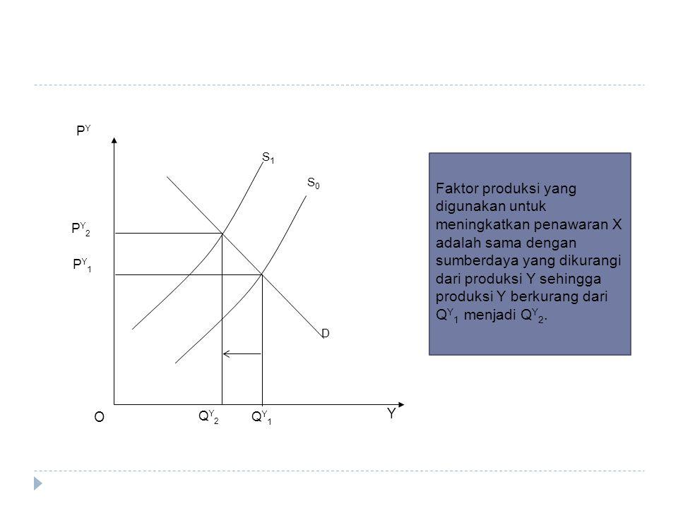 Y O D PY1PY1 PY2PY2 QY2QY2 QY1QY1 S1S1 S0S0 PYPY Faktor produksi yang digunakan untuk meningkatkan penawaran X adalah sama dengan sumberdaya yang diku