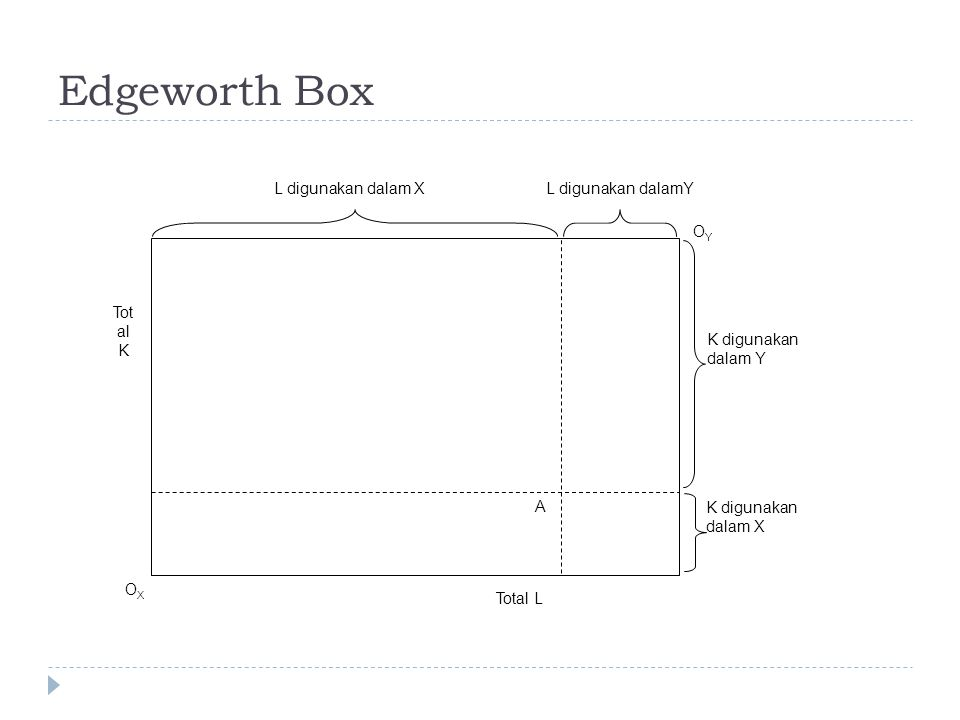 Edgeworth Box A K digunakan dalam X K digunakan dalam Y OXOX OYOY L digunakan dalam XL digunakan dalamY Total L Tot al K