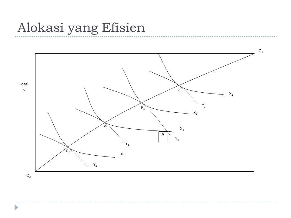 Alokasi yang Efisien OXOX Total K P1P1 P2P2 P3P3 P4P4 Y4Y4 Y3Y3 Y2Y2 Y1Y1 X2X2 X4X4 X3X3 X1X1 A OYOY