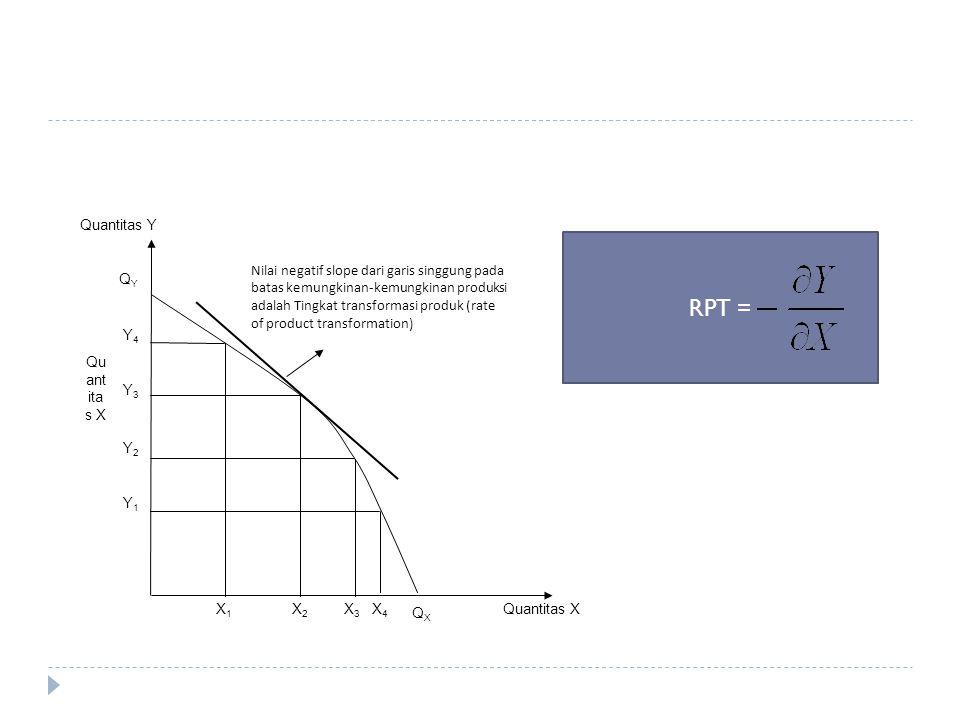 Quantitas XX3X3 X2X2 X1X1 Y4Y4 Y3Y3 Y2Y2 Y1Y1 X4X4 QXQX QYQY Quantitas Y Nilai negatif slope dari garis singgung pada batas kemungkinan-kemungkinan pr