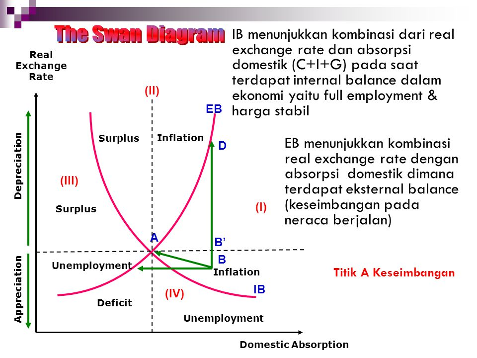 EB IB (II) (III) (IV) Surplus Inflation Surplus Deficit Unemployment Inflation D A B B' (I) Domestic Absorption Real Exchange Rate Depreciation Apprec