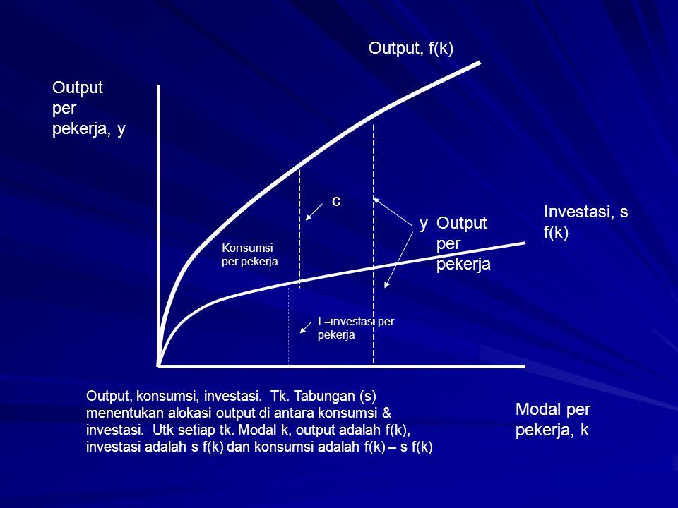 Output, f(k) Output per pekerja, y yOutput per pekerja Konsumsi per pekerja c I =investasi per pekerja Modal per pekerja, k Output, konsumsi, investas
