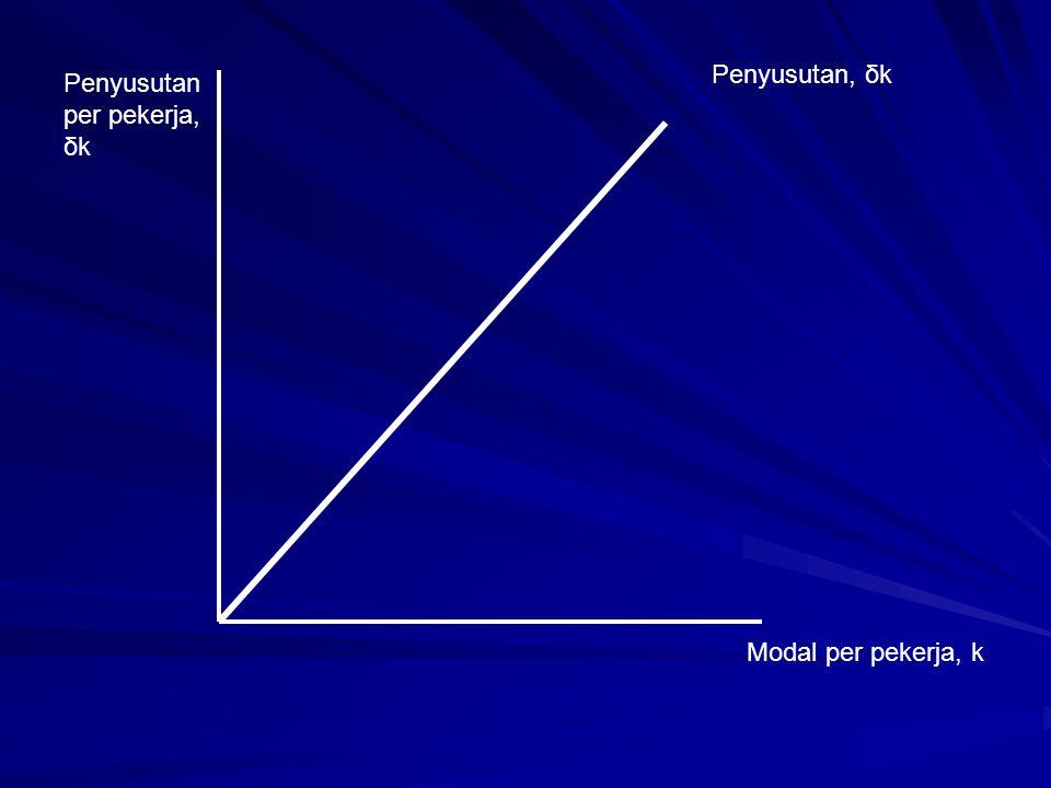 Penyusutan per pekerja, δk Penyusutan, δk Modal per pekerja, k