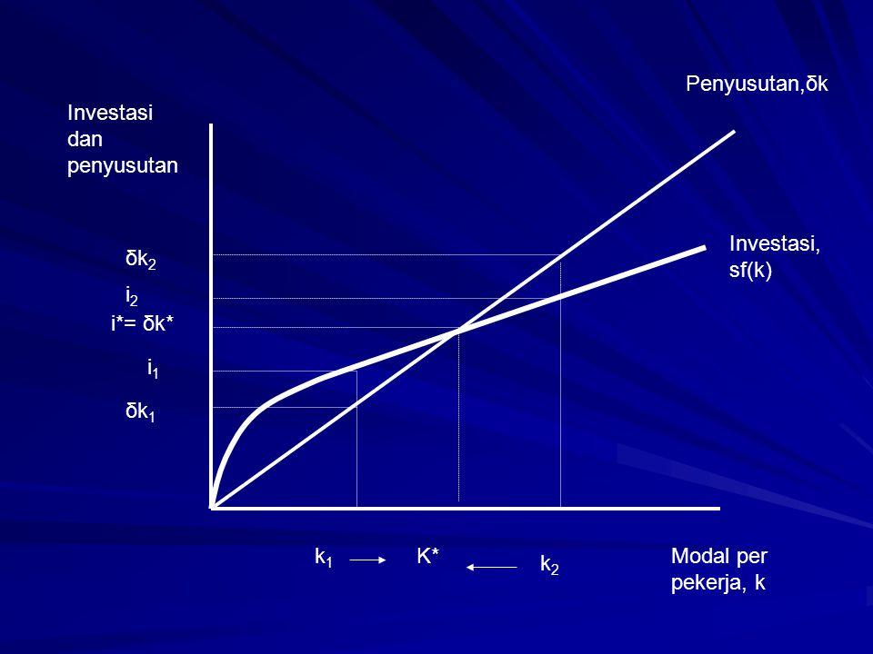 Penyusutan,δk Investasi, sf(k) Investasi dan penyusutan δk2δk2 i2i2 i*= δk* i1i1 δk1δk1 k1k1 K* k2k2 Modal per pekerja, k