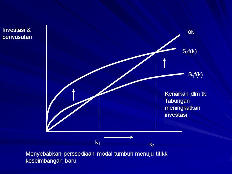 δkδk S 2 f(k) S 1 f(k) k1k1 k2k2 Menyebabkan perssediaan modal tumbuh menuju titikk keseimbangan baru Investasi & penyusutan Kenaikan dlm tk. Tabungan