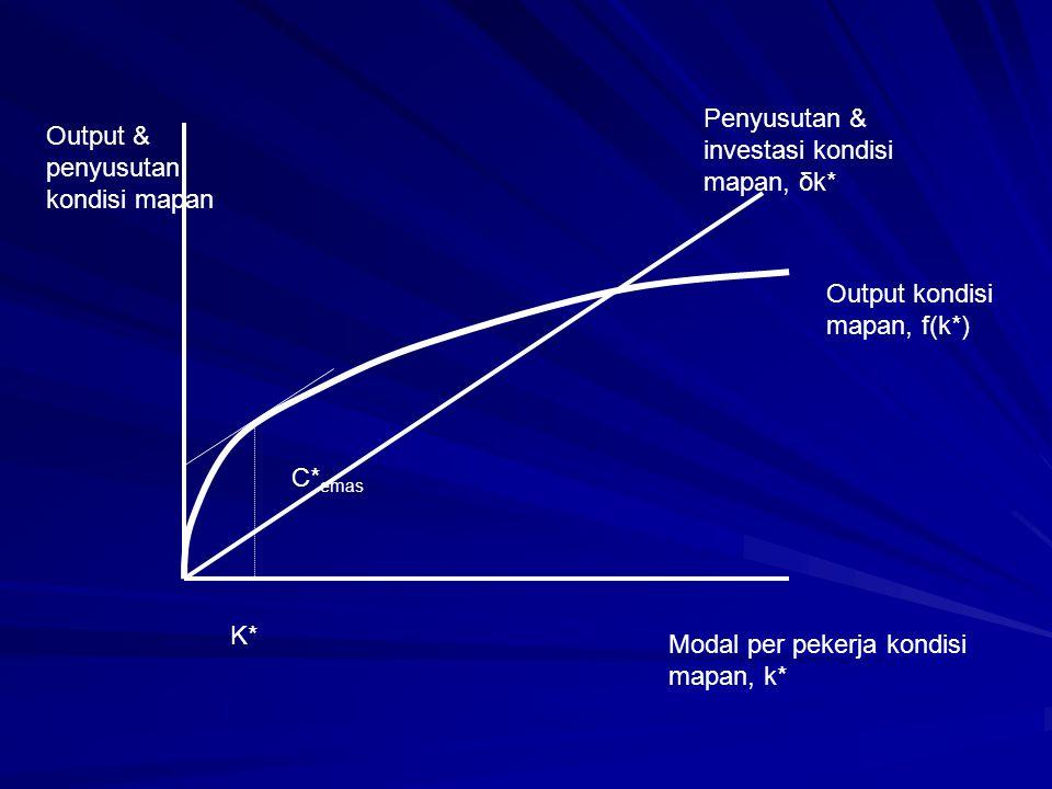 C* emas K* Output & penyusutan kondisi mapan Penyusutan & investasi kondisi mapan, δk* Output kondisi mapan, f(k*) Modal per pekerja kondisi mapan, k*