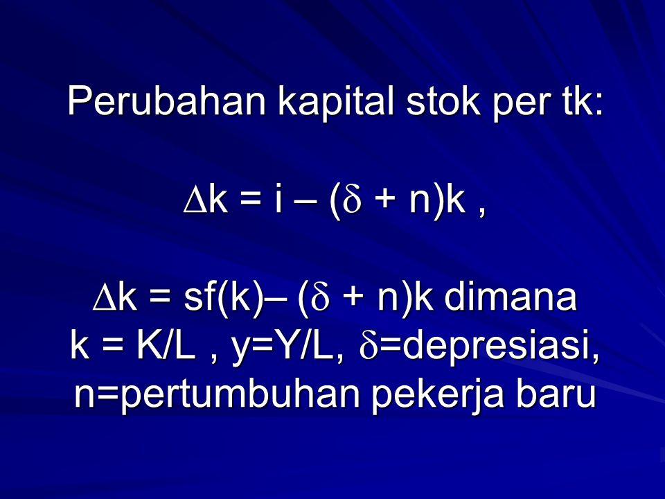 Perubahan kapital stok per tk:  k = i – (  + n)k,  k = sf(k)– (  + n)k dimana k = K/L, y=Y/L,  =depresiasi, n=pertumbuhan pekerja baru