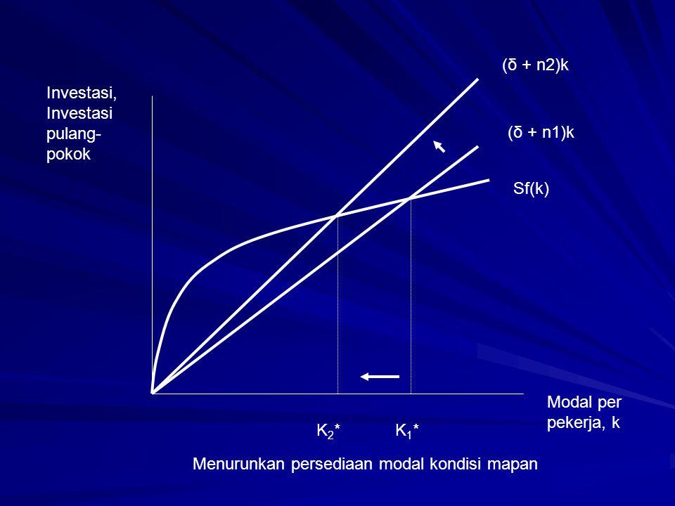Investasi, Investasi pulang- pokok (δ + n2)k (δ + n1)k Sf(k) K1*K1*K2*K2* Modal per pekerja, k Menurunkan persediaan modal kondisi mapan