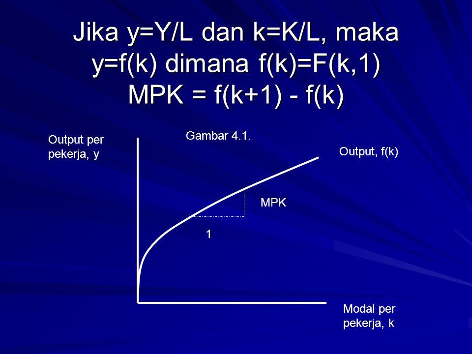 Jika y=Y/L dan k=K/L, maka y=f(k) dimana f(k)=F(k,1) MPK = f(k+1) - f(k) 1 MPK Output per pekerja, y Output, f(k) Modal per pekerja, k Gambar 4.1.
