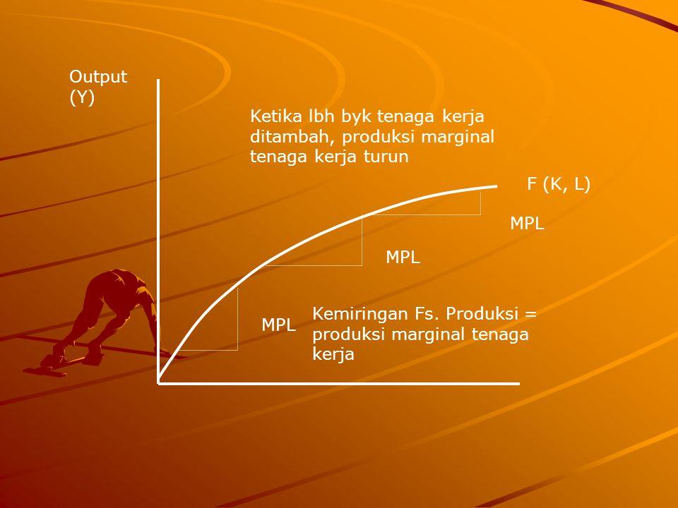 F (K, L) Output (Y) MPL Kemiringan Fs. Produksi = produksi marginal tenaga kerja Ketika lbh byk tenaga kerja ditambah, produksi marginal tenaga kerja