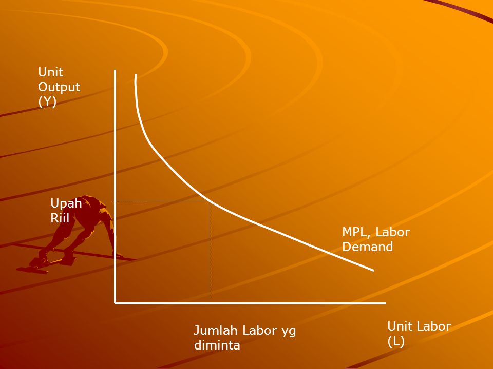Unit Output (Y) Upah Riil Jumlah Labor yg diminta Unit Labor (L) MPL, Labor Demand