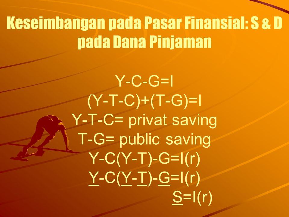 Keseimbangan pada Pasar Finansial: S & D pada Dana Pinjaman Y-C-G=I (Y-T-C)+(T-G)=I Y-T-C= privat saving T-G= public saving Y-C(Y-T)-G=I(r) Y-C(Y-T)-G