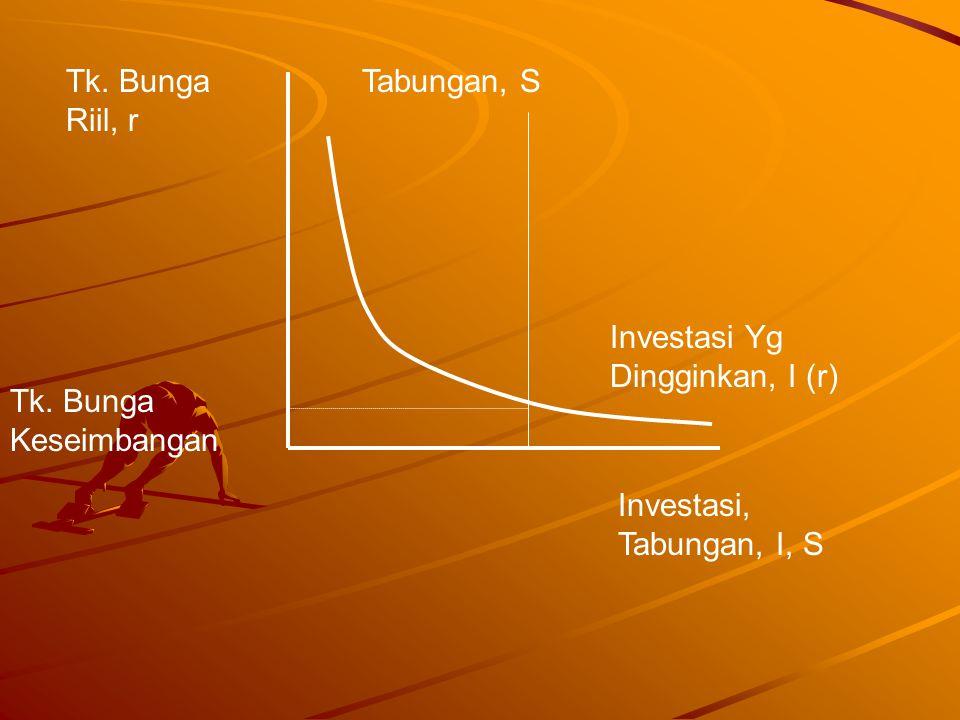 Tabungan, STk.Bunga Riil, r Investasi Yg Dingginkan, I (r) Investasi, Tabungan, I, S Tk.