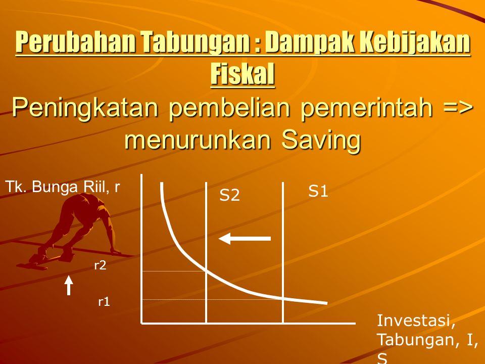 Perubahan Tabungan : Dampak Kebijakan Fiskal Peningkatan pembelian pemerintah => menurunkan Saving Tk. Bunga Riil, r Investasi, Tabungan, I, S S1 S2 r