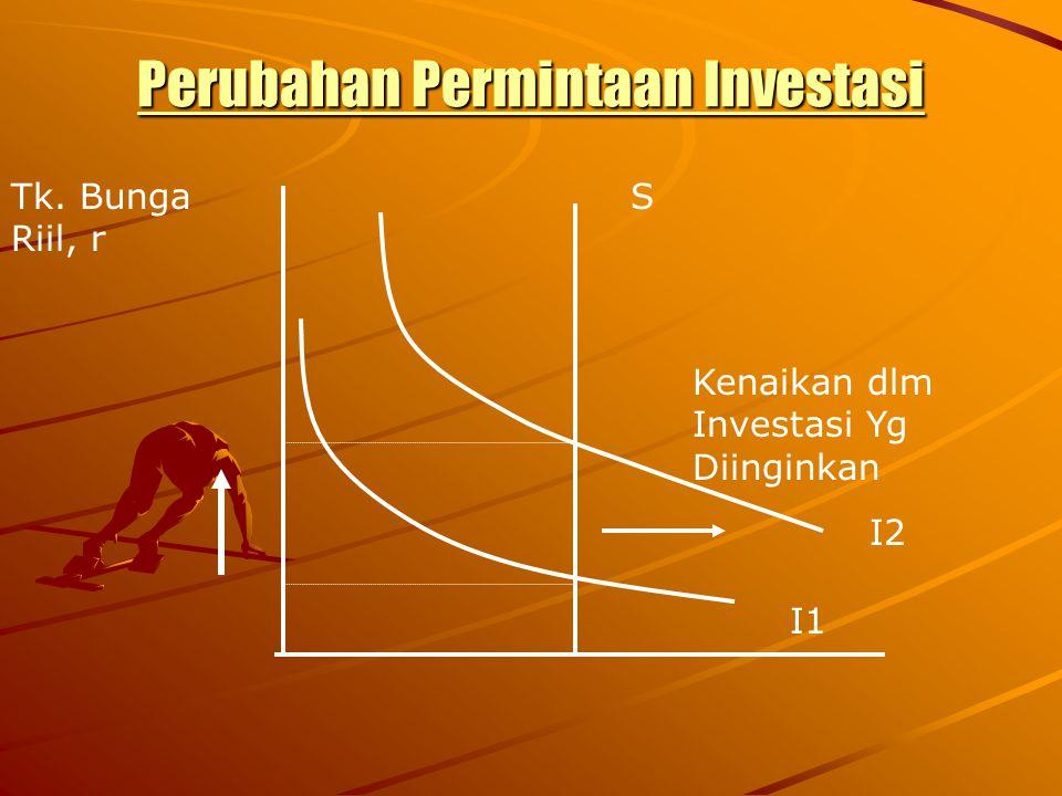 Perubahan Permintaan Investasi STk. Bunga Riil, r I1 I2 Kenaikan dlm Investasi Yg Diinginkan