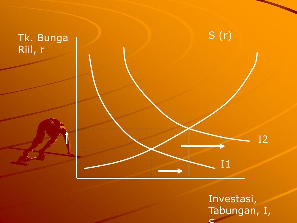 I1 I2 S (r) Investasi, Tabungan, I, S Tk. Bunga Riil, r