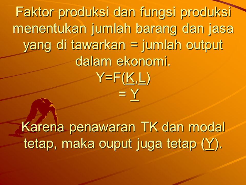Faktor produksi dan fungsi produksi menentukan jumlah barang dan jasa yang di tawarkan = jumlah output dalam ekonomi. Y=F(K,L) = Y Karena penawaran TK