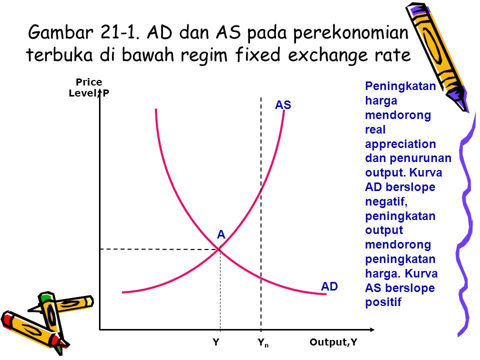 Gambar 21-1. AD dan AS pada perekonomian terbuka di bawah regim fixed exchange rate AS AD Y A Output,Y Price Level, P YnYn Peningkatan harga mendorong