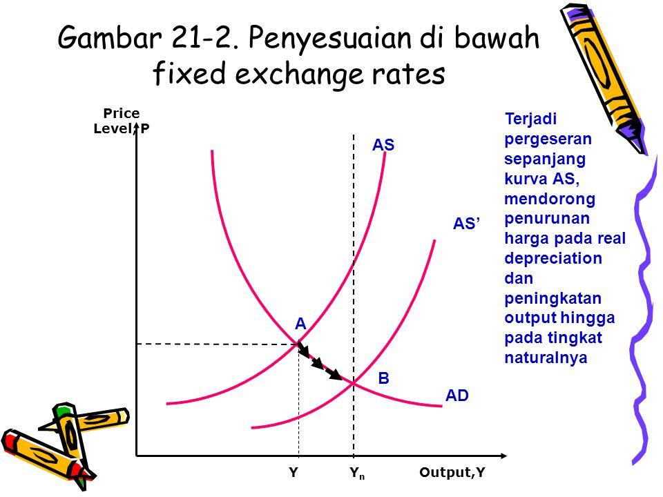 Gambar 21-2. Penyesuaian di bawah fixed exchange rates AS AD Y A Output,Y Price Level, P YnYn AS' B Terjadi pergeseran sepanjang kurva AS, mendorong p