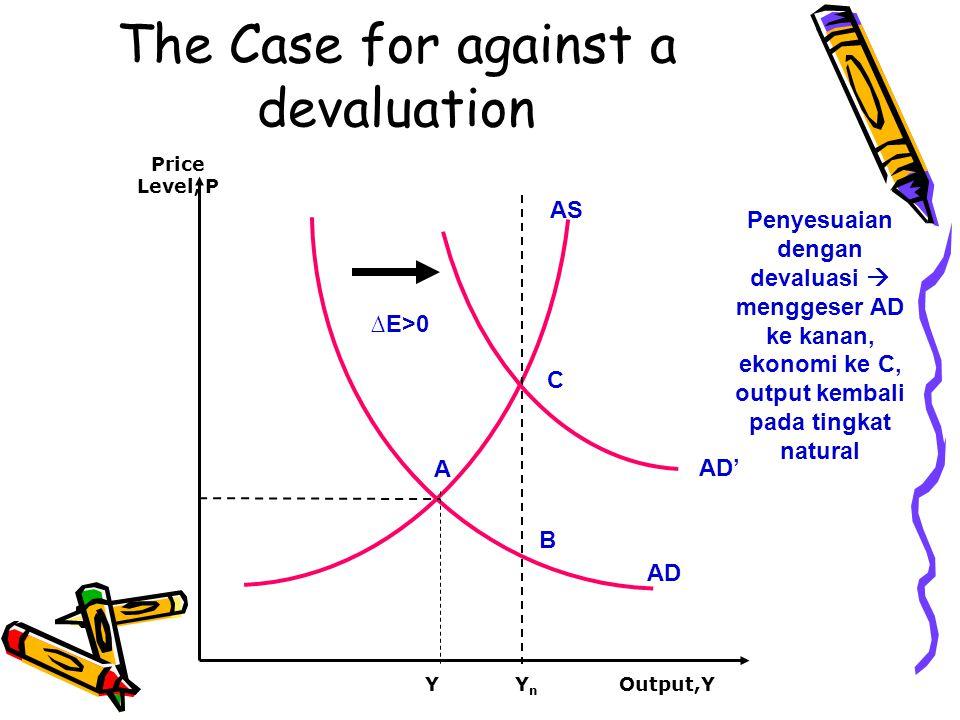 The Case for against a devaluation AS AD Y A Output,Y Price Level, P YnYn AD' C B ∆E>0 Penyesuaian dengan devaluasi  menggeser AD ke kanan, ekonomi k