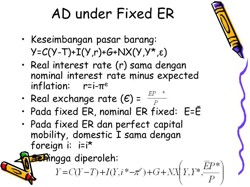 AD under Fixed ER Keseimbangan pasar barang: Y=C(Y-T)+I(Y,r)+G+NX(Y,Y*,ε) Real interest rate (r) sama dengan nominal interest rate minus expected infl