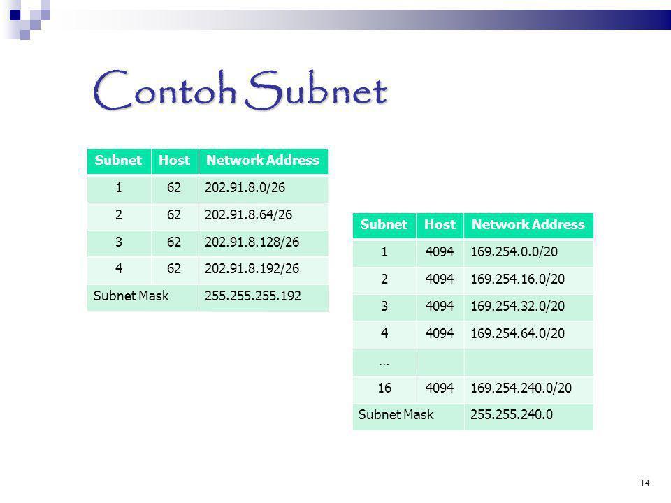 Contoh Subnet SubnetHostNetwork Address 162202.91.8.0/26 262202.91.8.64/26 362202.91.8.128/26 462202.91.8.192/26 Subnet Mask255.255.255.192 14 SubnetH