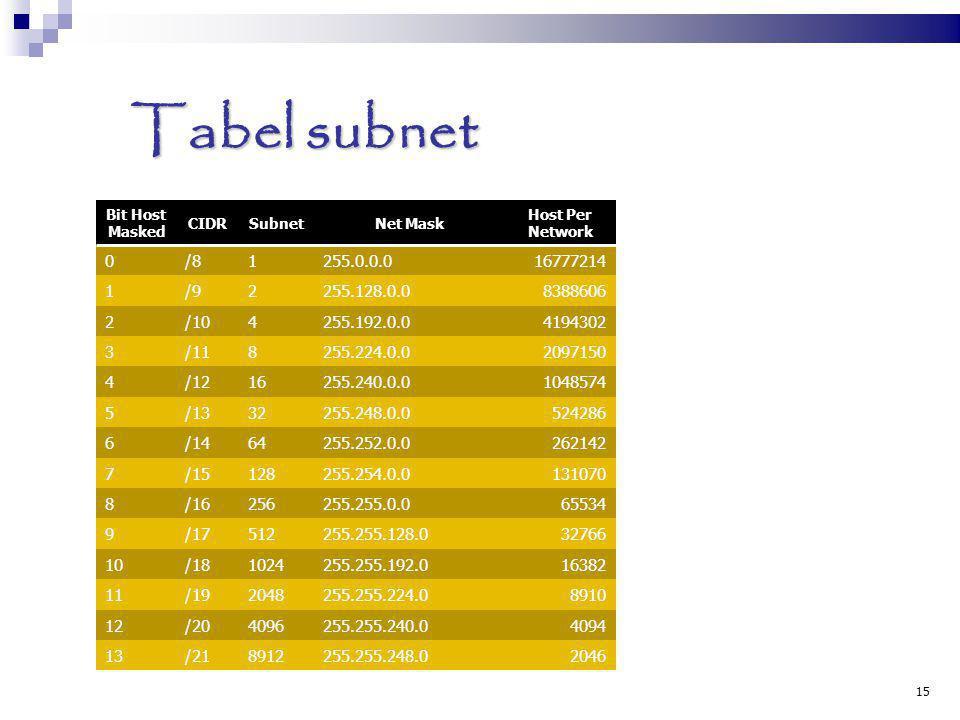 Tabel subnet Bit Host Masked CIDRSubnetNet Mask Host Per Network 0/81255.0.0.016777214 1/92255.128.0.08388606 2/104255.192.0.04194302 3/118255.224.0.0