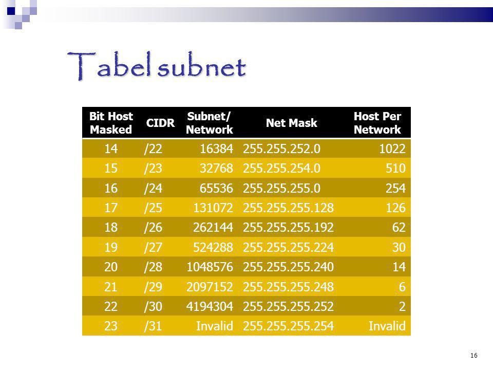 Tabel subnet 16 Bit Host Masked CIDR Subnet/ Network Net Mask Host Per Network 14/2216384255.255.252.01022 15/2332768255.255.254.0510 16/2465536255.25