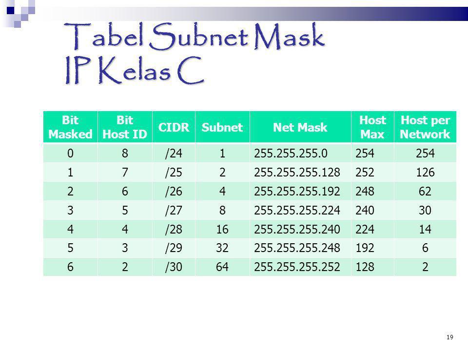 Tabel Subnet Mask IP Kelas C Bit Masked Bit Host ID CIDRSubnetNet Mask Host Max Host per Network 08/241255.255.255.0254 17/252255.255.255.128252126 26