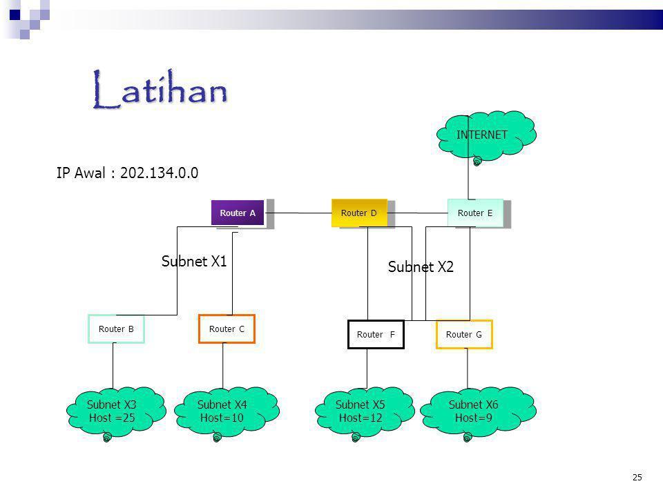 Latihan 25 Router A Router CRouter B Router D Router E Router FRouter G Subnet X1 Subnet X2 Subnet X3 Host =25 Subnet X4 Host=10 Subnet X5 Host=12 Sub